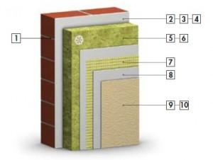 Комбинированная система теплоизоляции